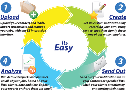 Its Easy - how it works